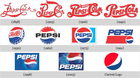 Pepsi Logo Evolution